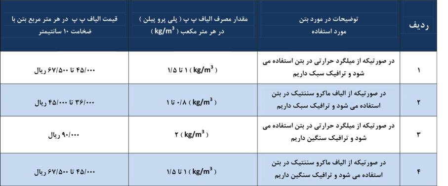مقدار مصرف الیاف پلی پروپیلن در بتن